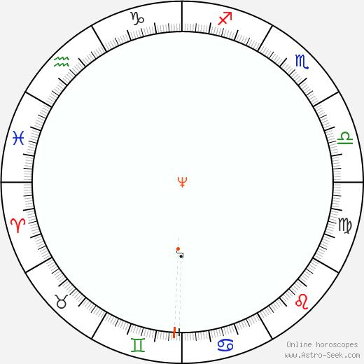 Nettuno Retrograde Astro Calendar 1901