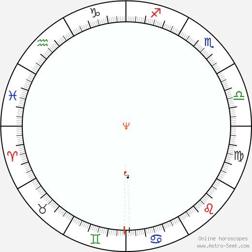 Nettuno Retrograde Astro Calendar 1902