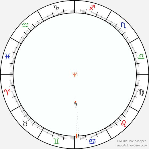 Nettuno Retrograde Astro Calendar 1903