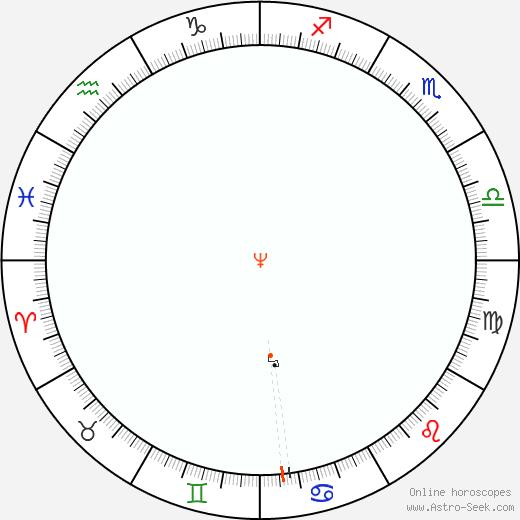 Nettuno Retrograde Astro Calendar 1905