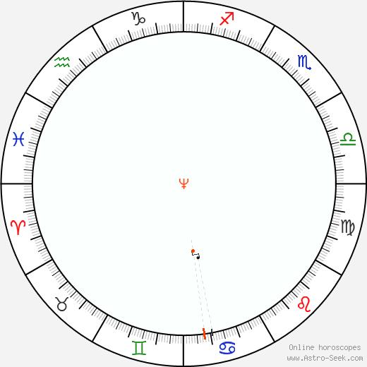 Nettuno Retrograde Astro Calendar 1906