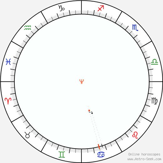 Nettuno Retrograde Astro Calendar 1909