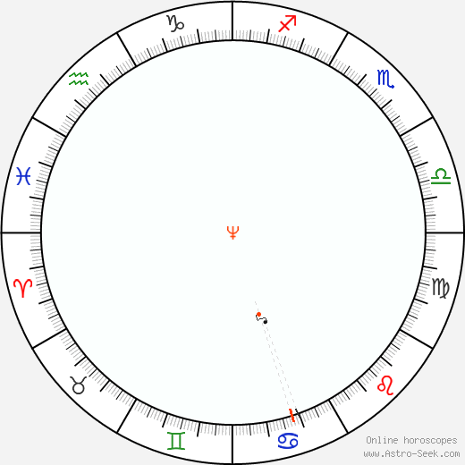 Nettuno Retrograde Astro Calendar 1910