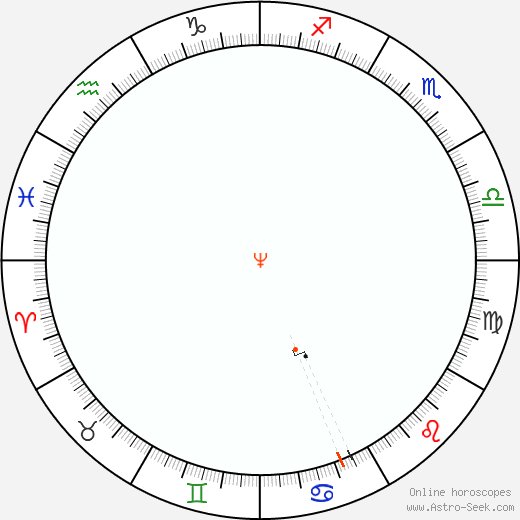Nettuno Retrograde Astro Calendar 1912