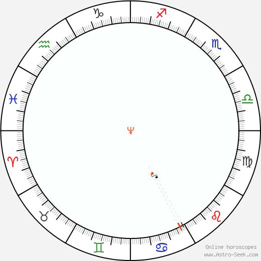 Nettuno Retrograde Astro Calendar 1914