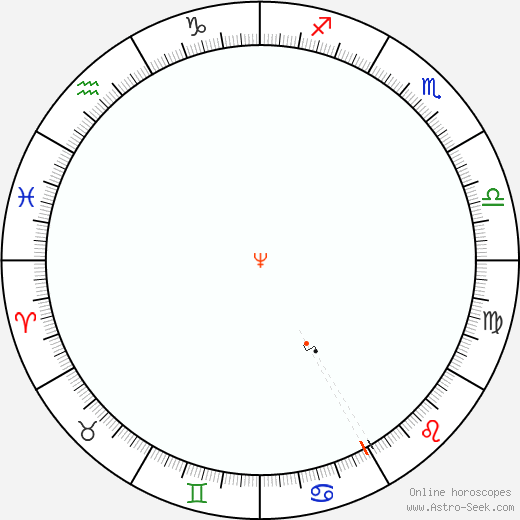 Nettuno Retrograde Astro Calendar 1915