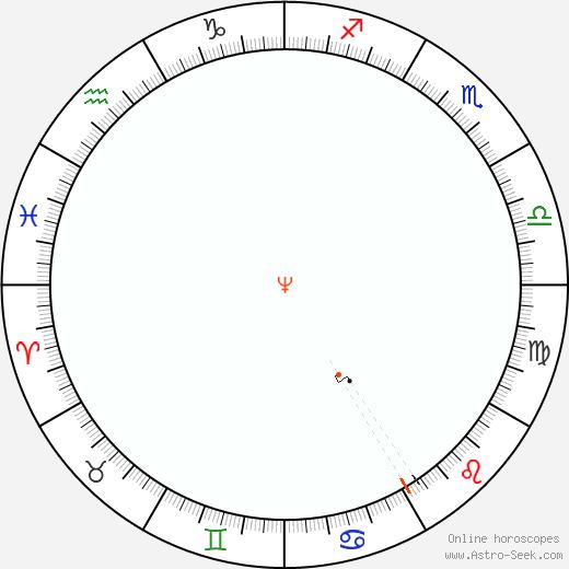 Nettuno Retrograde Astro Calendar 1916