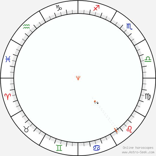 Nettuno Retrograde Astro Calendar 1918