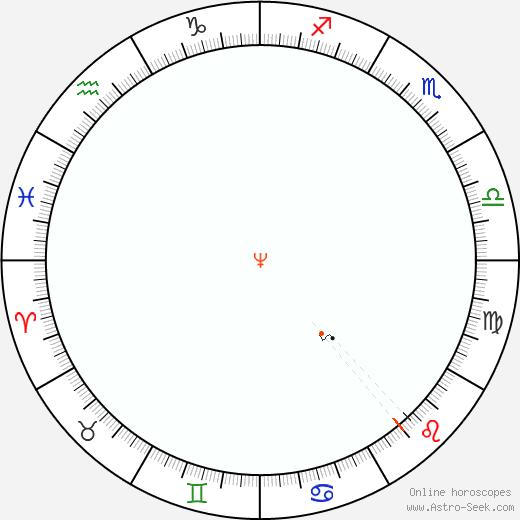 Nettuno Retrograde Astro Calendar 1920