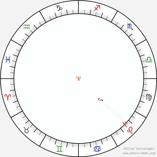 Nettuno Retrograde Astro Calendar 1922