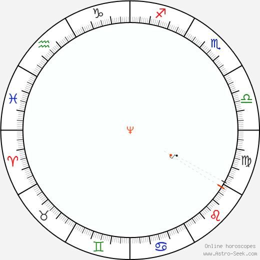 Nettuno Retrograde Astro Calendar 1928