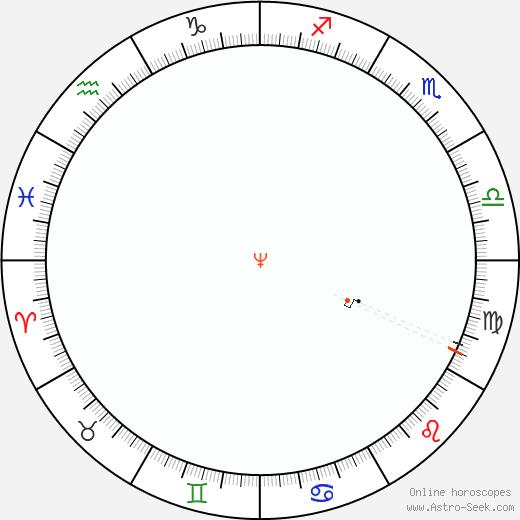 Nettuno Retrograde Astro Calendar 1931