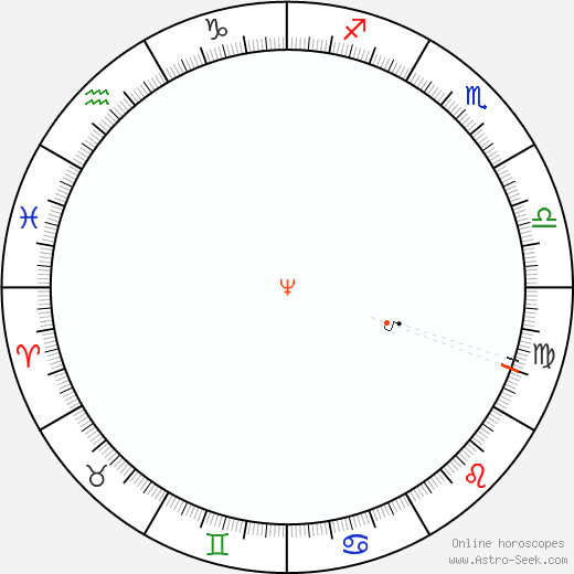 Nettuno Retrograde Astro Calendar 1933