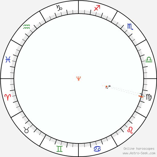 Nettuno Retrograde Astro Calendar 1935