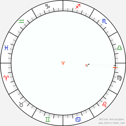Nettuno Retrograde Astro Calendar 1940