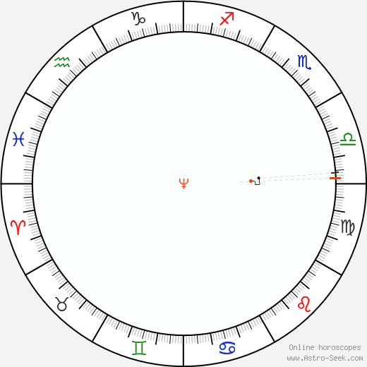 Nettuno Retrograde Astro Calendar 1943