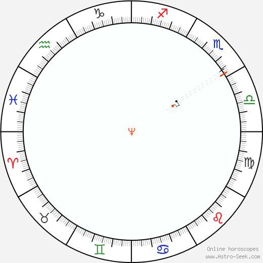 Nettuno Retrograde Astro Calendar 1957