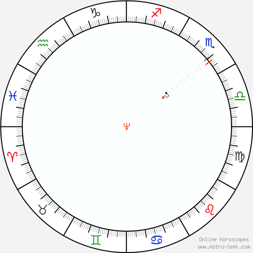 Nettuno Retrograde Astro Calendar 1960