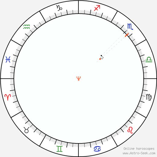 Nettuno Retrograde Astro Calendar 1962