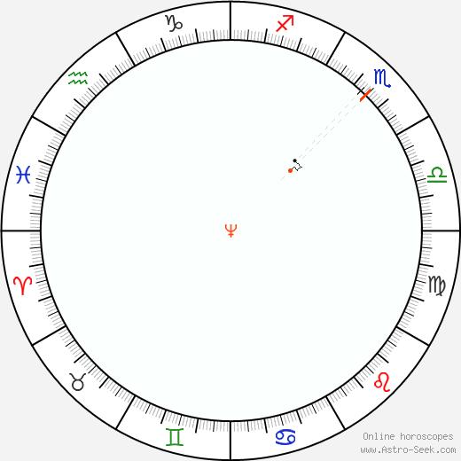 Nettuno Retrograde Astro Calendar 1963