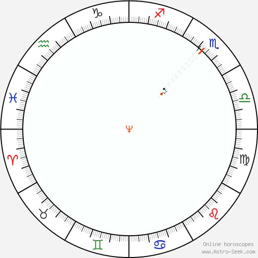 Nettuno Retrograde Astro Calendar 1964
