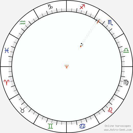 Nettuno Retrograde Astro Calendar 1968