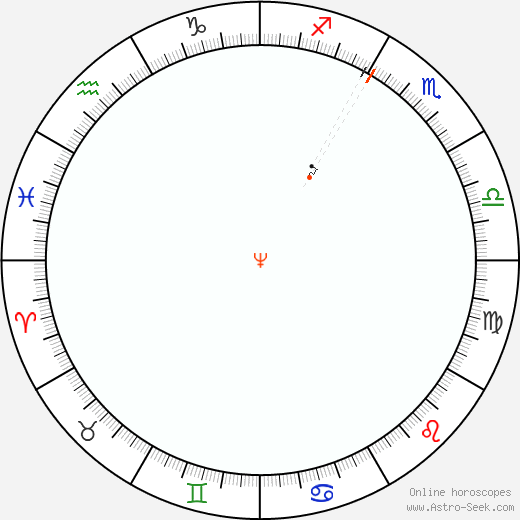 Nettuno Retrograde Astro Calendar 1970