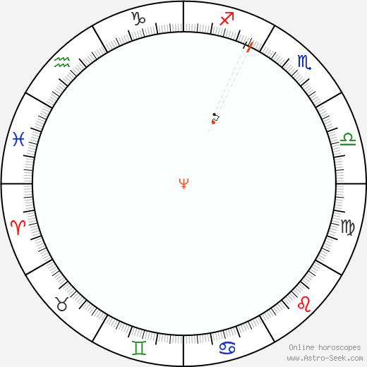 Nettuno Retrograde Astro Calendar 1972