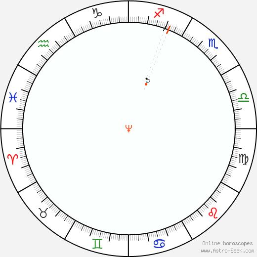 Nettuno Retrograde Astro Calendar 1974