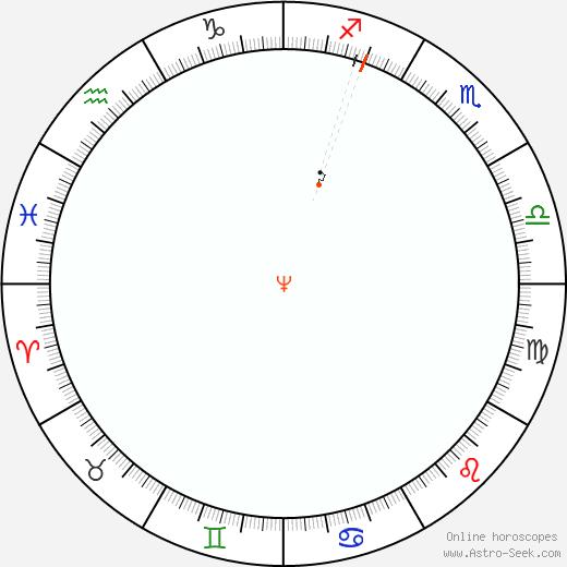 Nettuno Retrograde Astro Calendar 1975