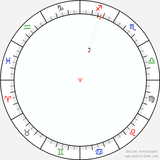 Nettuno Retrograde Astro Calendar 1976