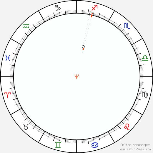 Nettuno Retrograde Astro Calendar 1978