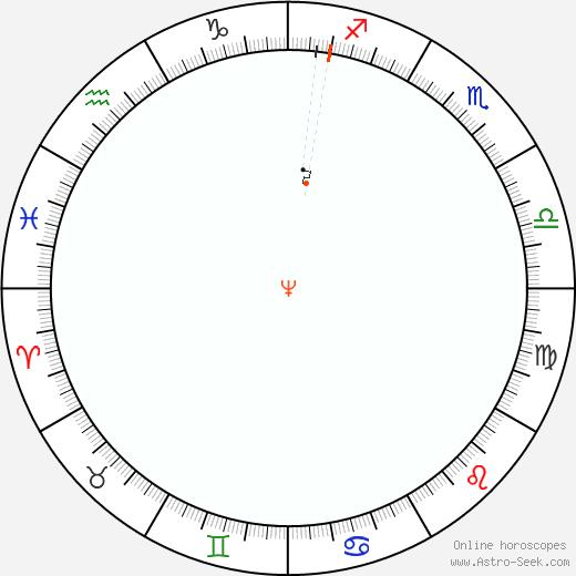 Nettuno Retrograde Astro Calendar 1980