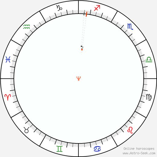 Nettuno Retrograde Astro Calendar 1981