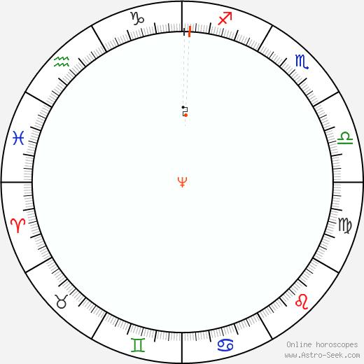 Nettuno Retrograde Astro Calendar 1983