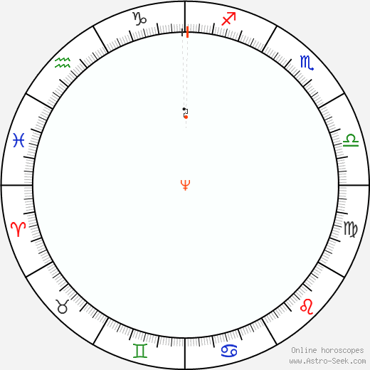 Nettuno Retrograde Astro Calendar 1984