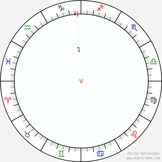 Nettuno Retrograde Astro Calendar 1986