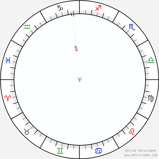 Nettuno Retrograde Astro Calendar 1987
