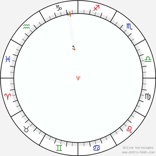 Nettuno Retrograde Astro Calendar 1988