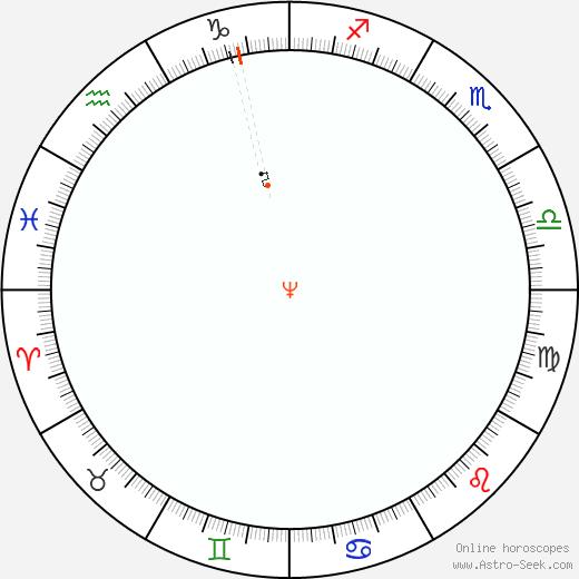 Nettuno Retrograde Astro Calendar 1990