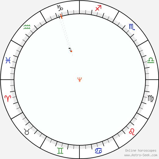 Nettuno Retrograde Astro Calendar 1992