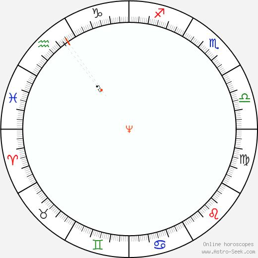 Nettuno Retrograde Astro Calendar 2001