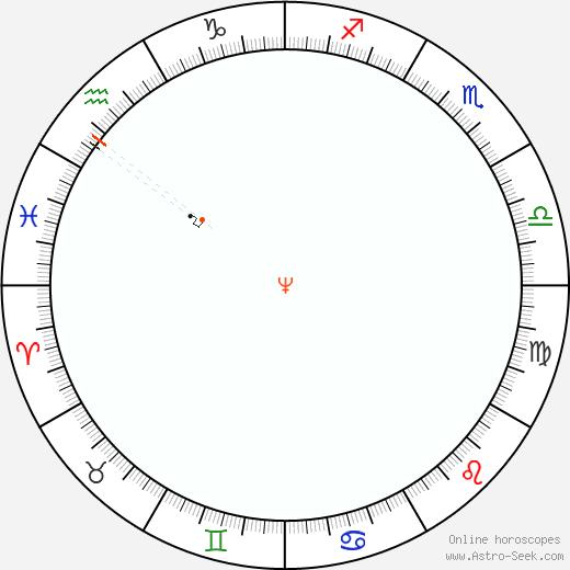 Nettuno Retrograde Astro Calendar 2009