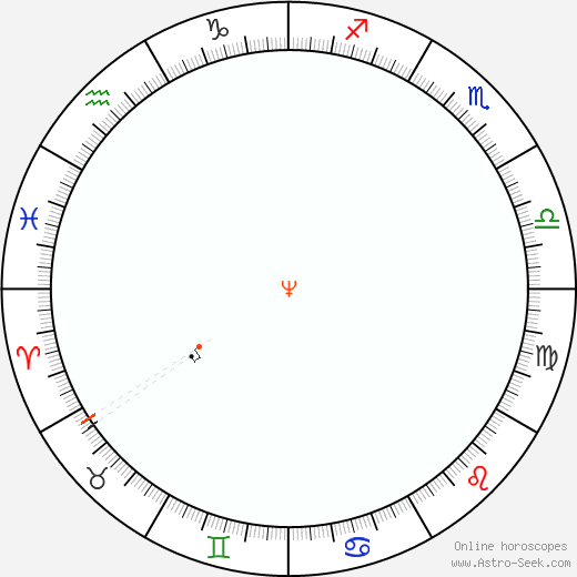 Nettuno Retrograde Astro Calendar 2041