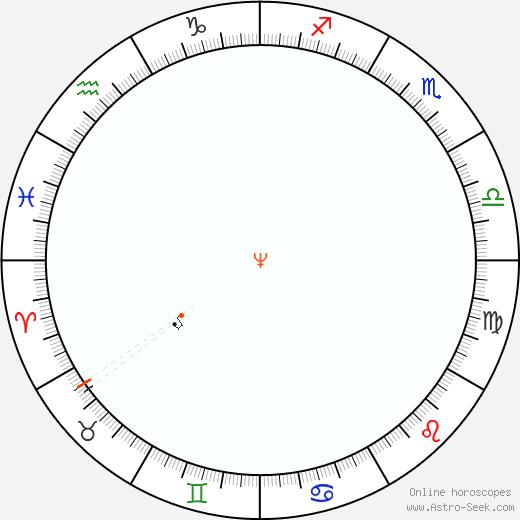 Nettuno Retrograde Astro Calendar 2042