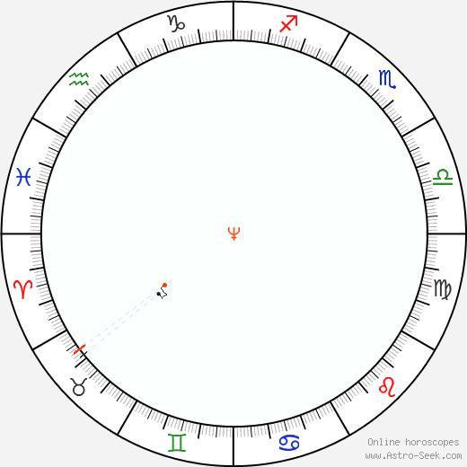 Nettuno Retrograde Astro Calendar 2043