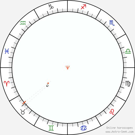 Nettuno Retrograde Astro Calendar 2044