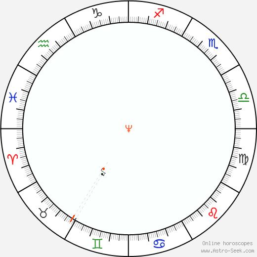 Nettuno Retrograde Astro Calendar 2052
