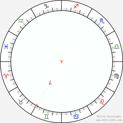 Nettuno Retrograde Astro Calendar 2053
