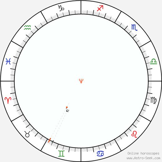 Nettuno Retrograde Astro Calendar 2054
